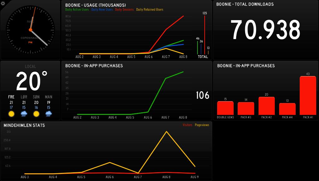 Status Board @ GearWorks